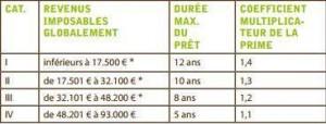 ecopack_duree_remboursement_pret