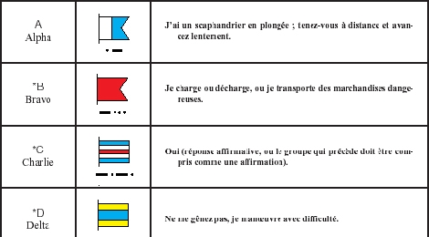 Le code international des signaux